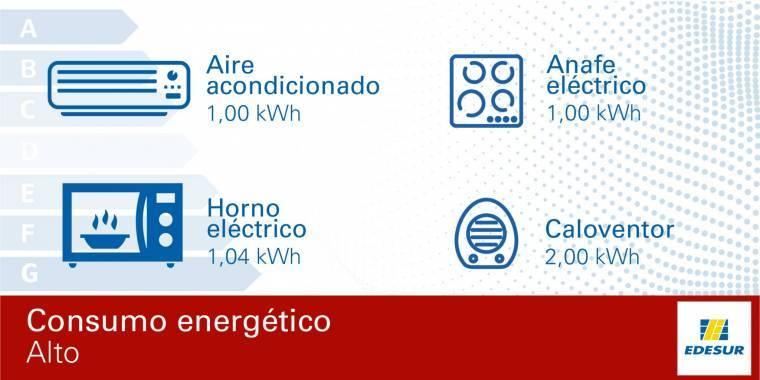 Artefactos con consumo eléctrico alto