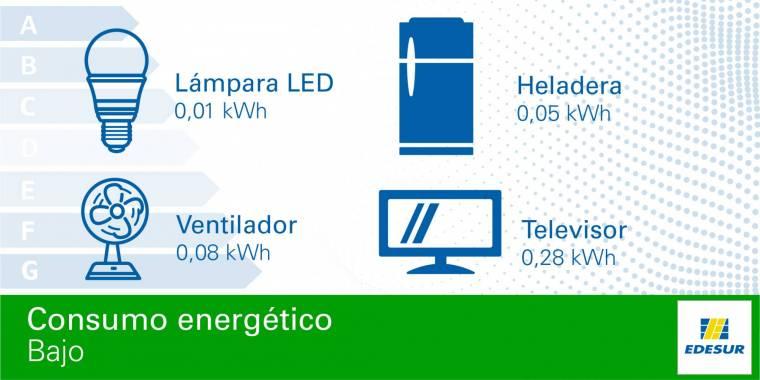 Artefactos con consumo eléctrico bajo