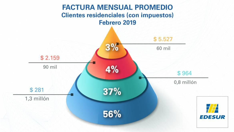 Facturas promedio a clientes residenciales en febrero 2019