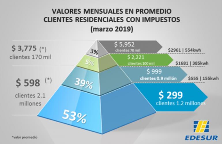 ¿Cuánto pagaron los clientes de Edesur en marzo?